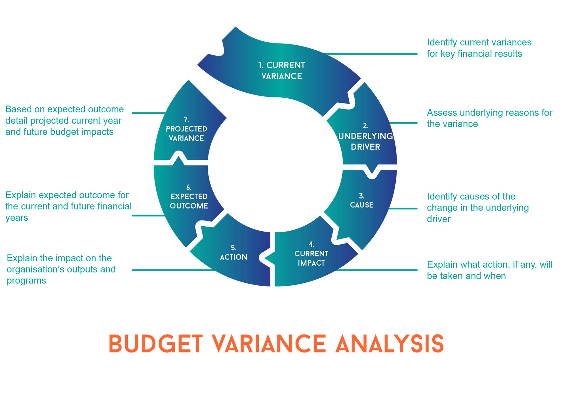 budgeting infographic explaining variance analysis