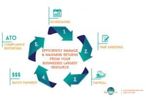 Payroll services with EzyAccounts