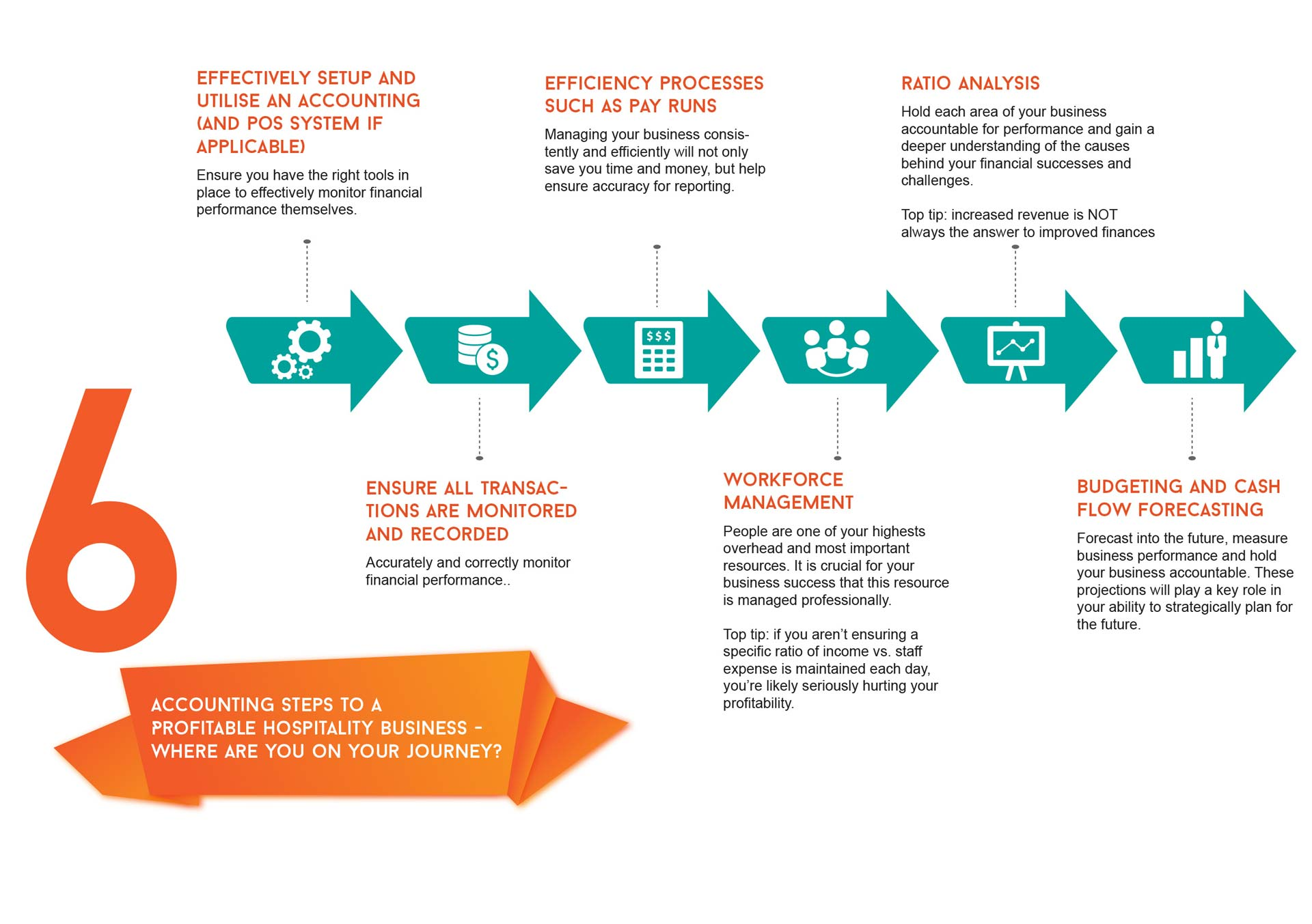 Infographic on hospitality bookkeeping prepare by a Hospitality Bookkeeper
